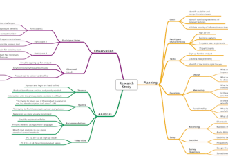 Using Mind Maps for UX Design: Part 2 – Research Maps