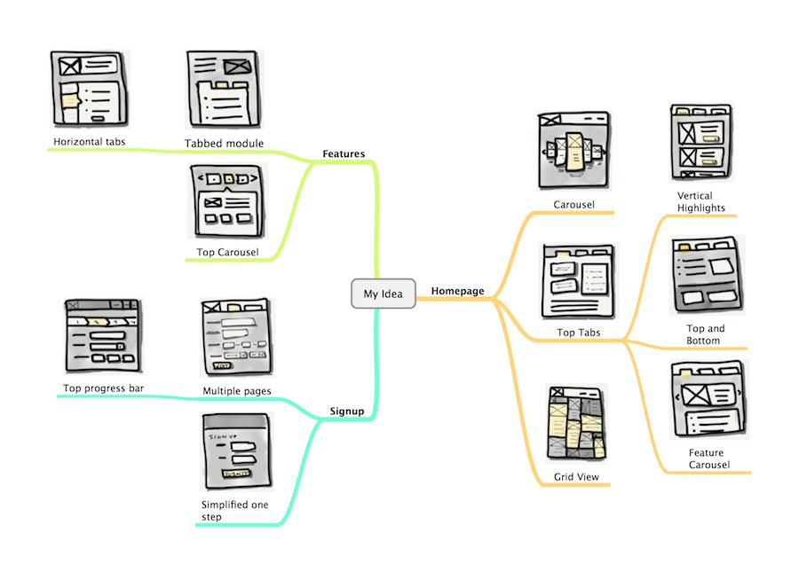 对于交互设计师和用户体验设计师来说