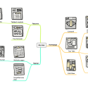 Using Mind Maps for UX Design: Part 1 – Sketch Mapping