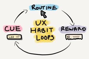 UX Habit Loops