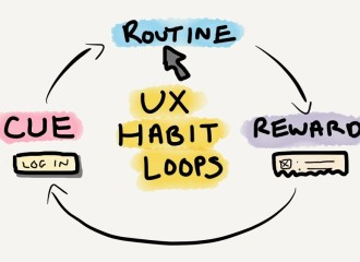 How Habits Can Impact User Behavior