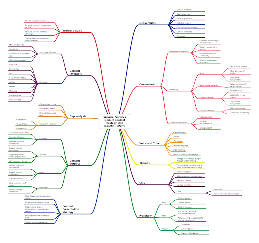 Using Mind Maps For Ux Design Part 3 Content Strategy